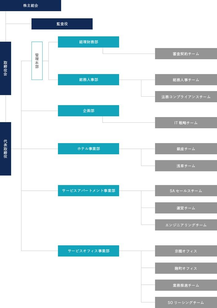 組織図JP_Revised(修正版)