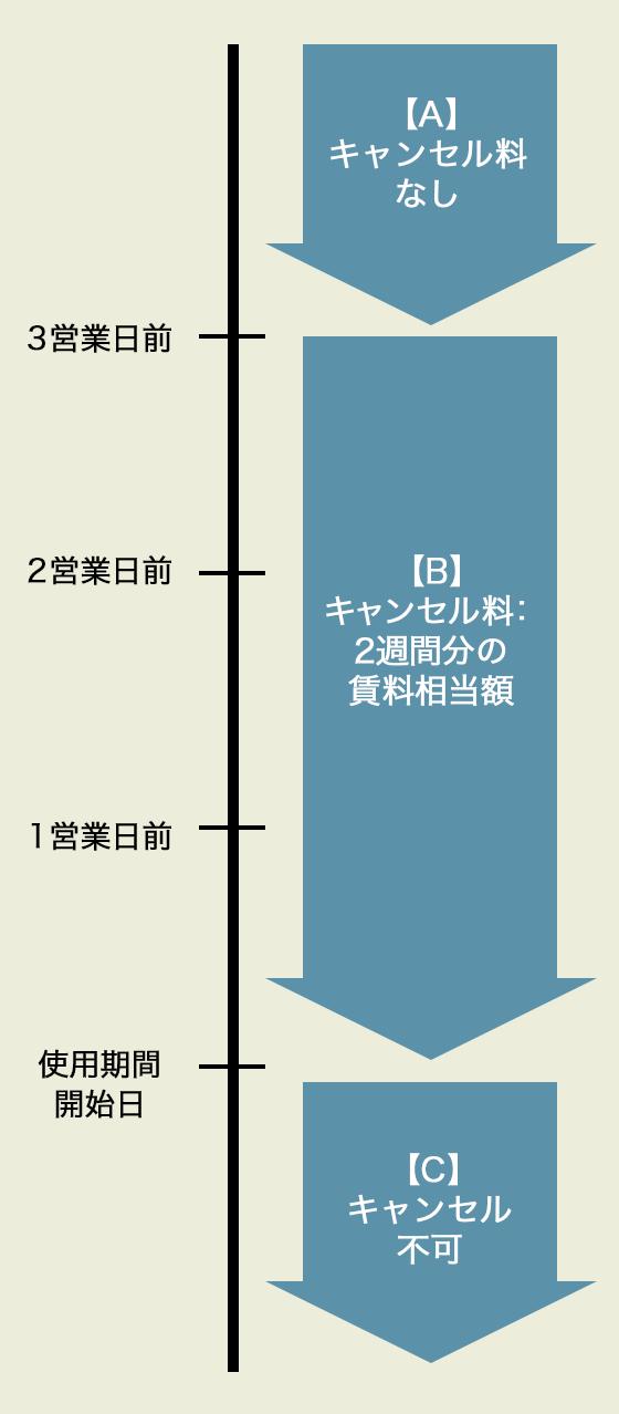 3営業日前【A】キャンセル料なし / 1、2営業日前【B】キャンセル料:2週間分の賃料相当額 / 使用期間開始日【C】キャンセル不可