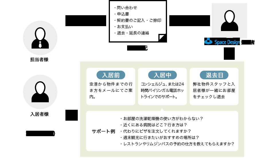 トータル・テナント・サポートの図
